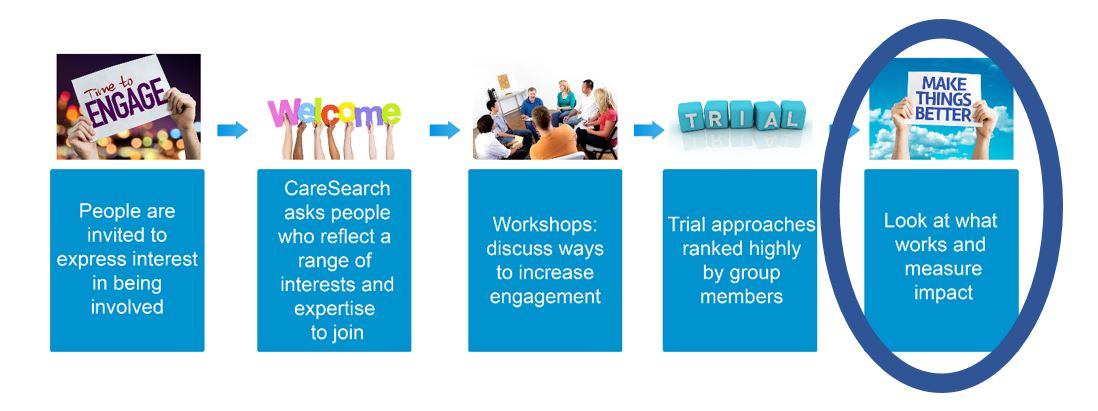 Engagement Infographic showing pathway from expression of interest, reflection, workshops, trials, to what works and measure impact